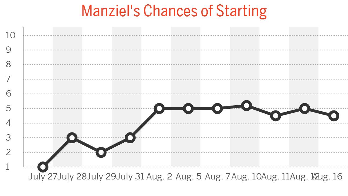 Johnny Manziel Camp Daily: Aug. 16