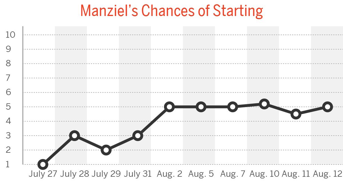 Johnny Manziel Camp Daily: Aug. 13