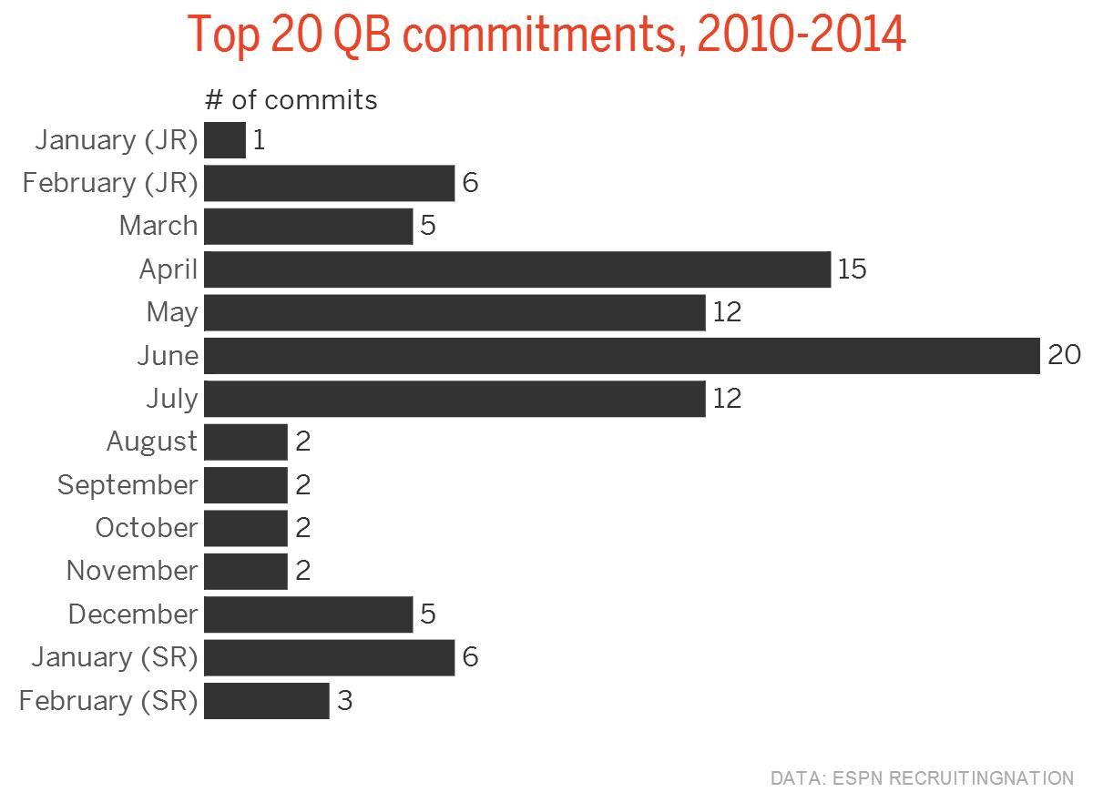 QB commitments