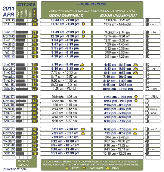 Astro tables for Lunar fishing calendar 2017