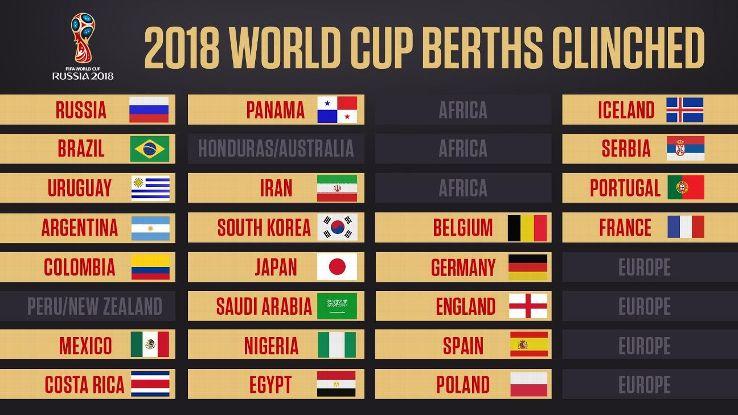 Qualificação Mundial 2018