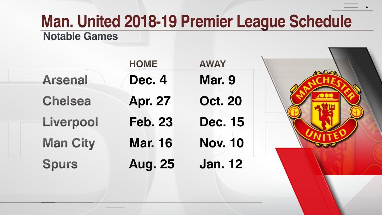 Manchester United's games vs. Premier League's top six teams in 2018-19.