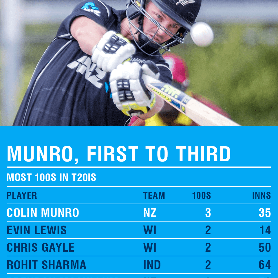 Munro's third ton, New Zealand's highest score
