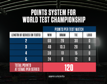 FAQs: All you need to know about the 2019-21 World Test Championship