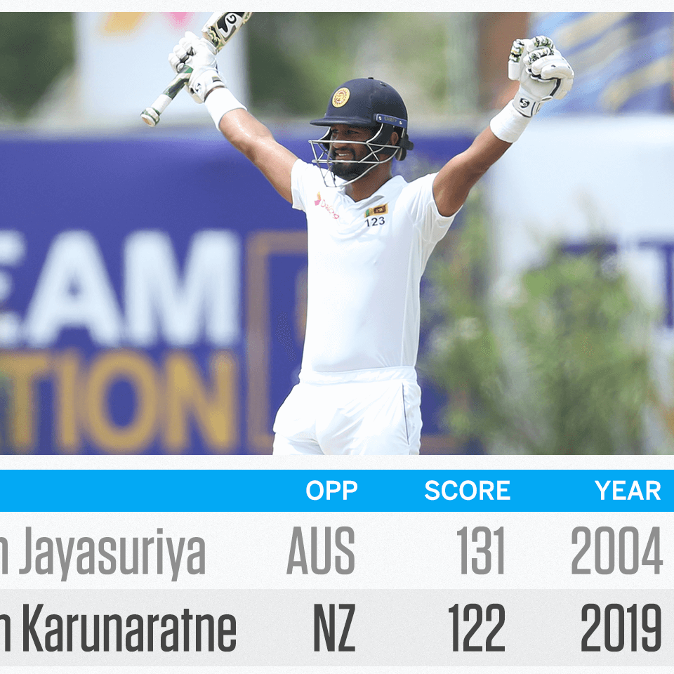 Dimuth Karunaratne joins select group with fourth-innings hundred