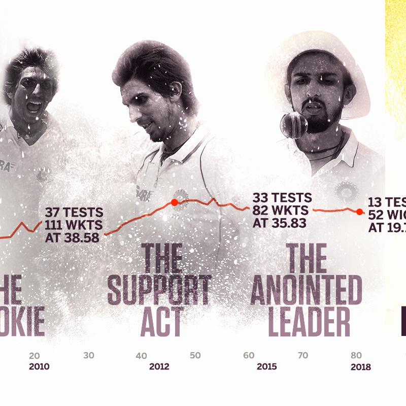 How Ishant Sharma 2.0 became an impact player