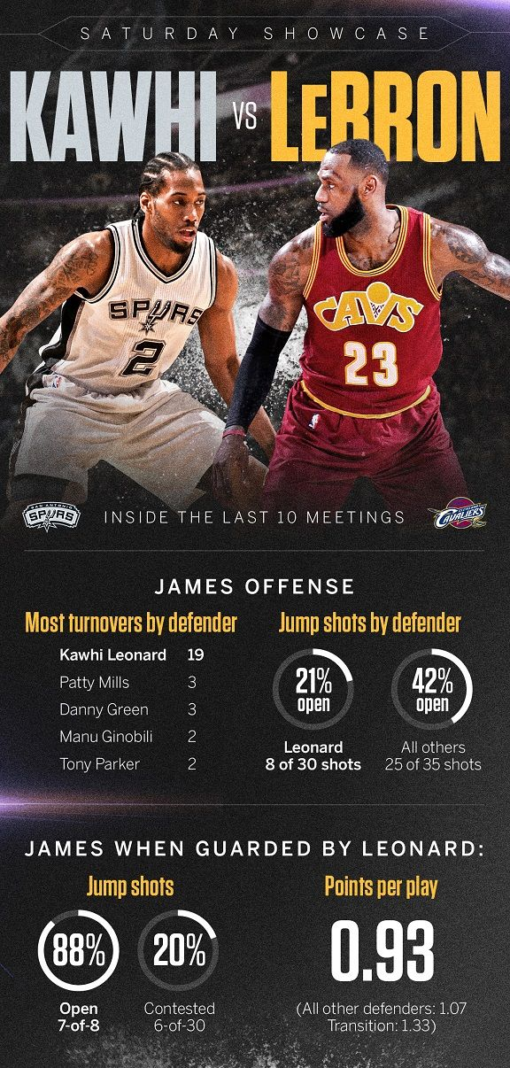 Spurs Visit The Cavaliers Saturday A Look At The Star Player Matchup Stats Info Espn