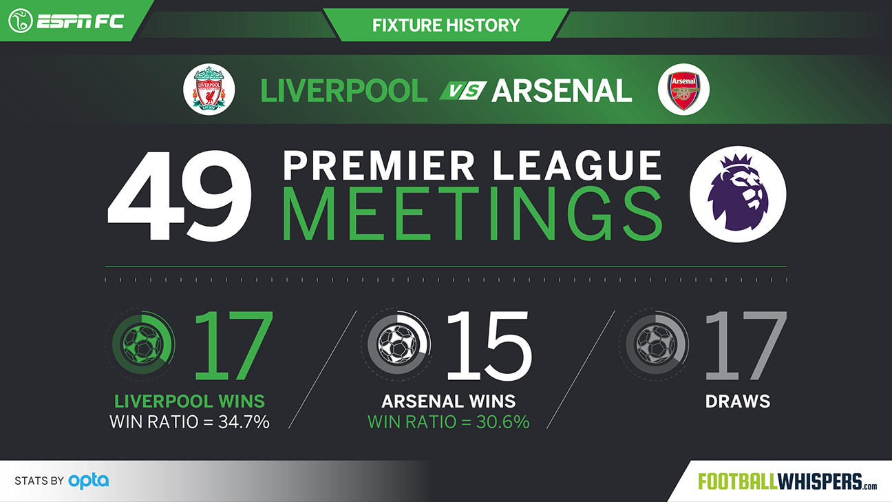 Liverpool or Arsenal seek a boost this weekend, Man United