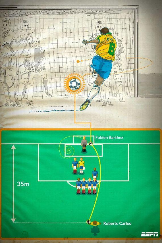 Roberto Carlos' Brazil free kick in 1997: The physics behind