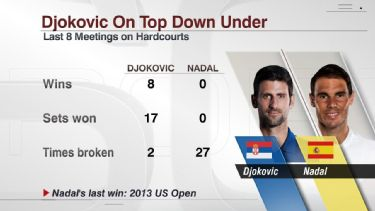 Everything you need to know about Novak Djokovic's record-setting