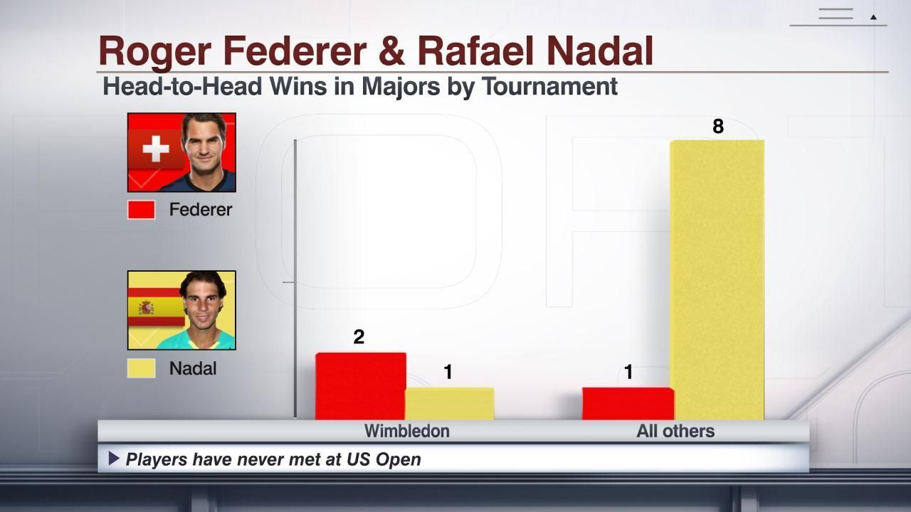 Answering the big questions for Federer vs. Nadal at French Open