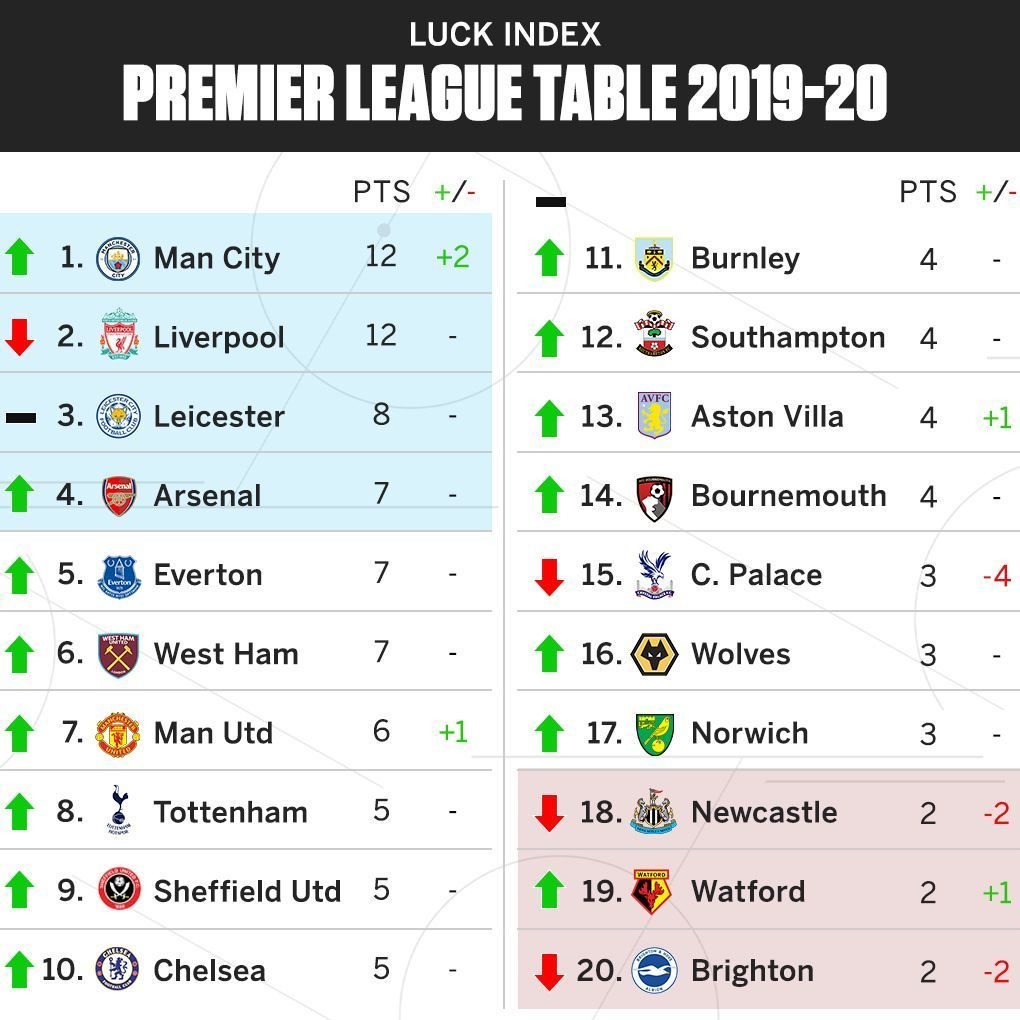 Luck Index 2019-20: Man City continue to be unlucky -- but so far VAR has little impact