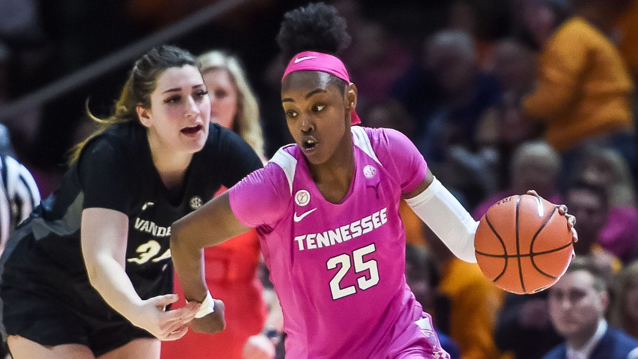Sunday's winners and losers in women's Bracketology