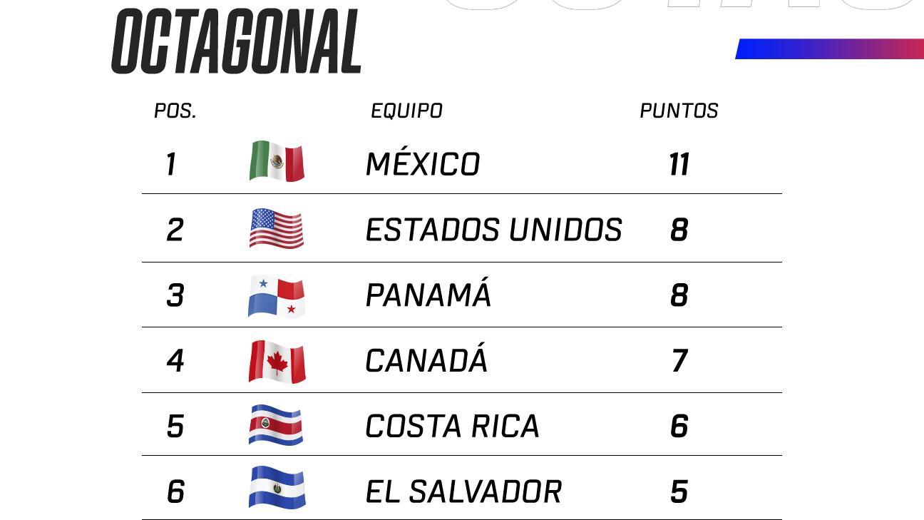 Posiciones del Octagonal de Concacaf rumbo a Catar 2022 luego de la jornada 5