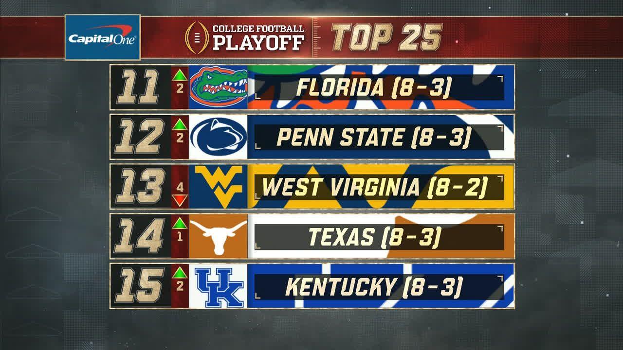 West Virginia down, Penn State up in CFP Rankings