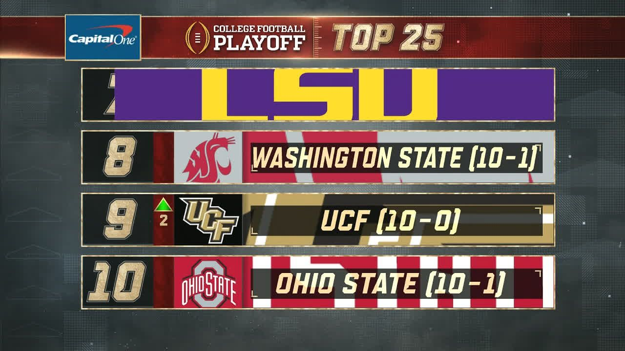 UCF moves into Top 10 of CFP rankings
