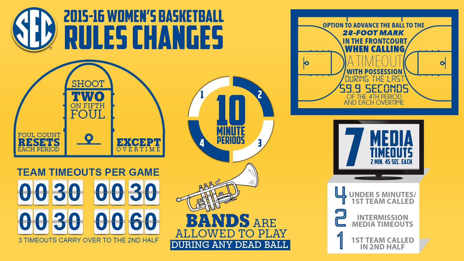 Ncaa Women S Basketball Rules Changes