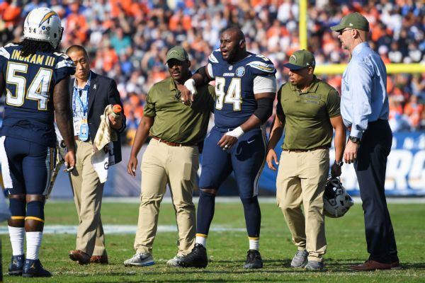Right knee injury ends Chargers DT Corey Liuget's season