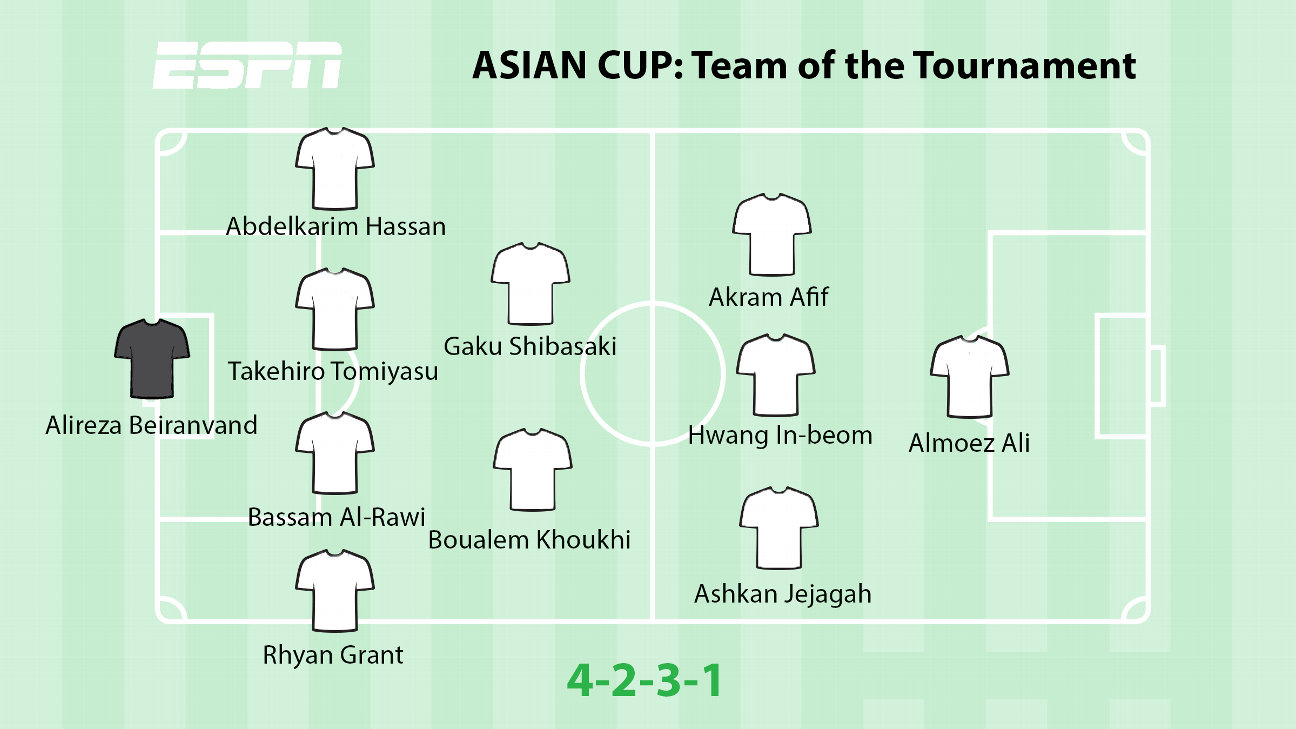 Qatar's record-breaking Almoez Ali leads Asian Cup Team of the Tournament