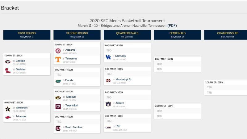 2021 SEC Men's Basketball Tournament Bracket
