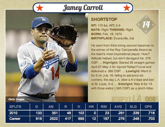 2010 Dodgers Online Baseball Cards With No Stick Bubblegum
