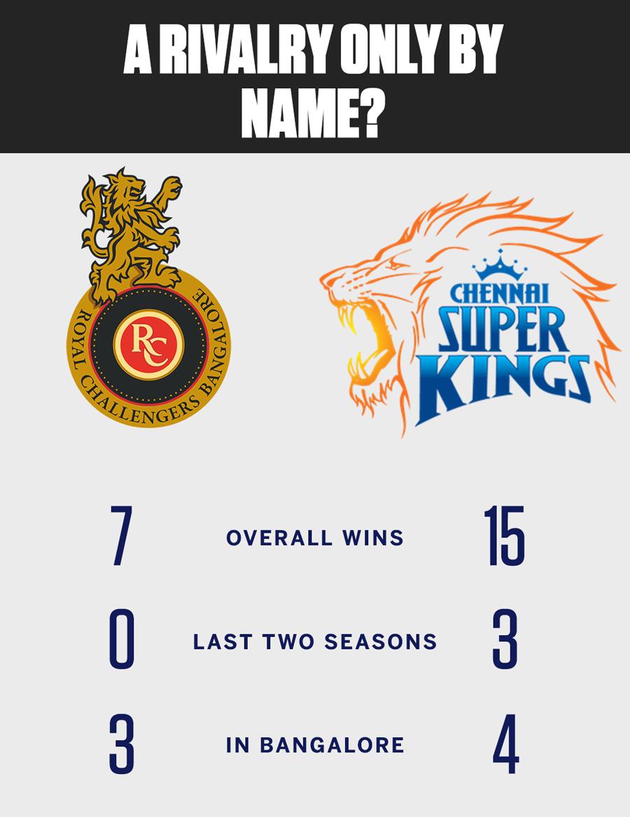Recent Match Report – Royal Challengers Bangalore vs Chennai Super Kings, Indian Premier League, 39th Match | ESPNcricinfo.com