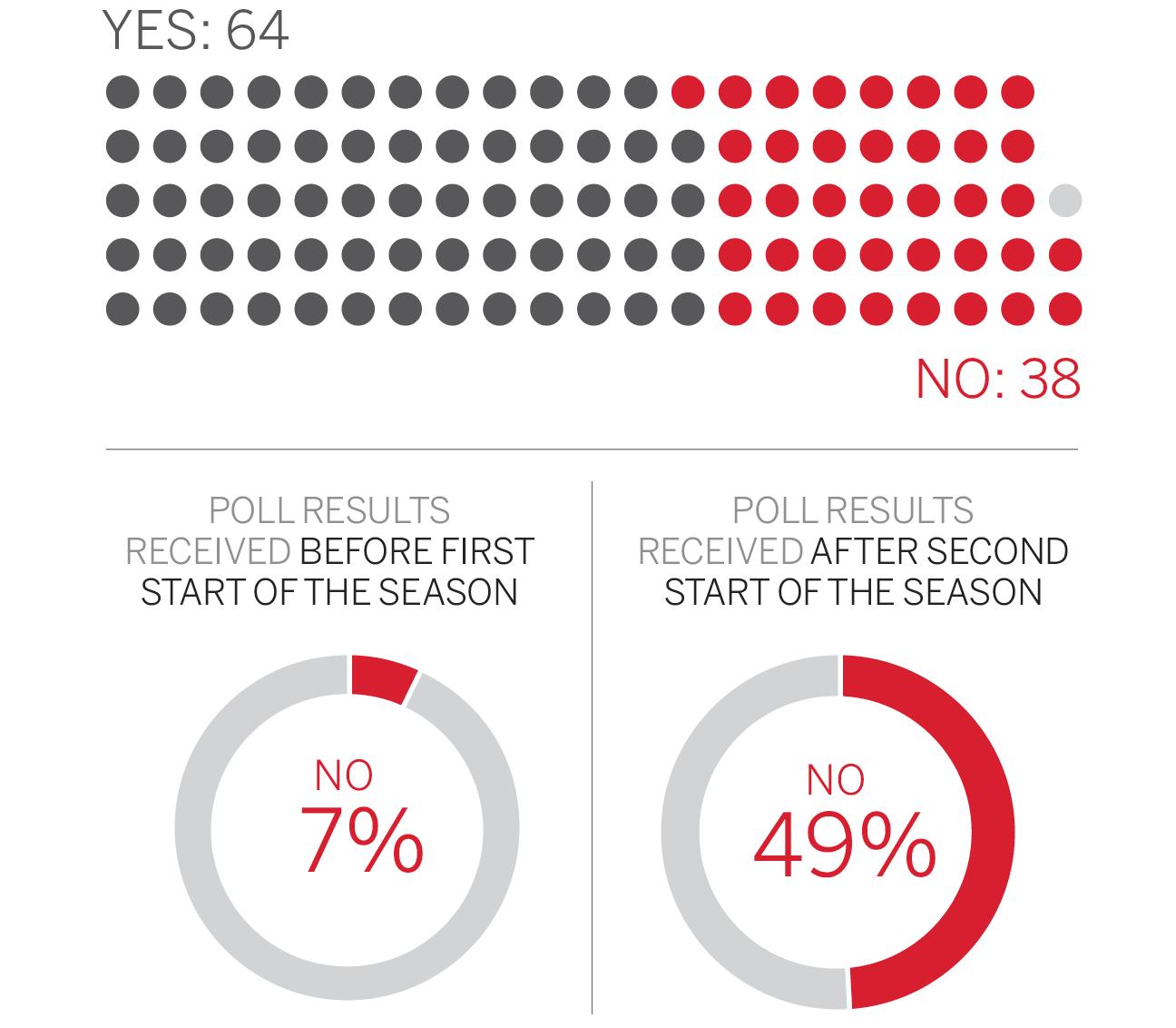 PGA Tour Secret Survey data
