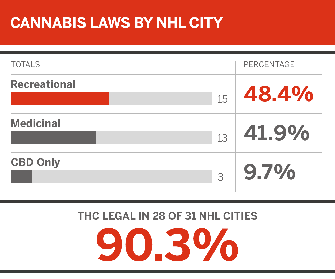Club cannabis: Will other leagues copy the NHL?