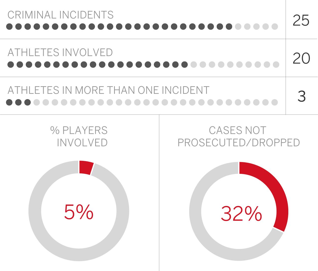 Auburn Tigers' records make athlete-crime comparison