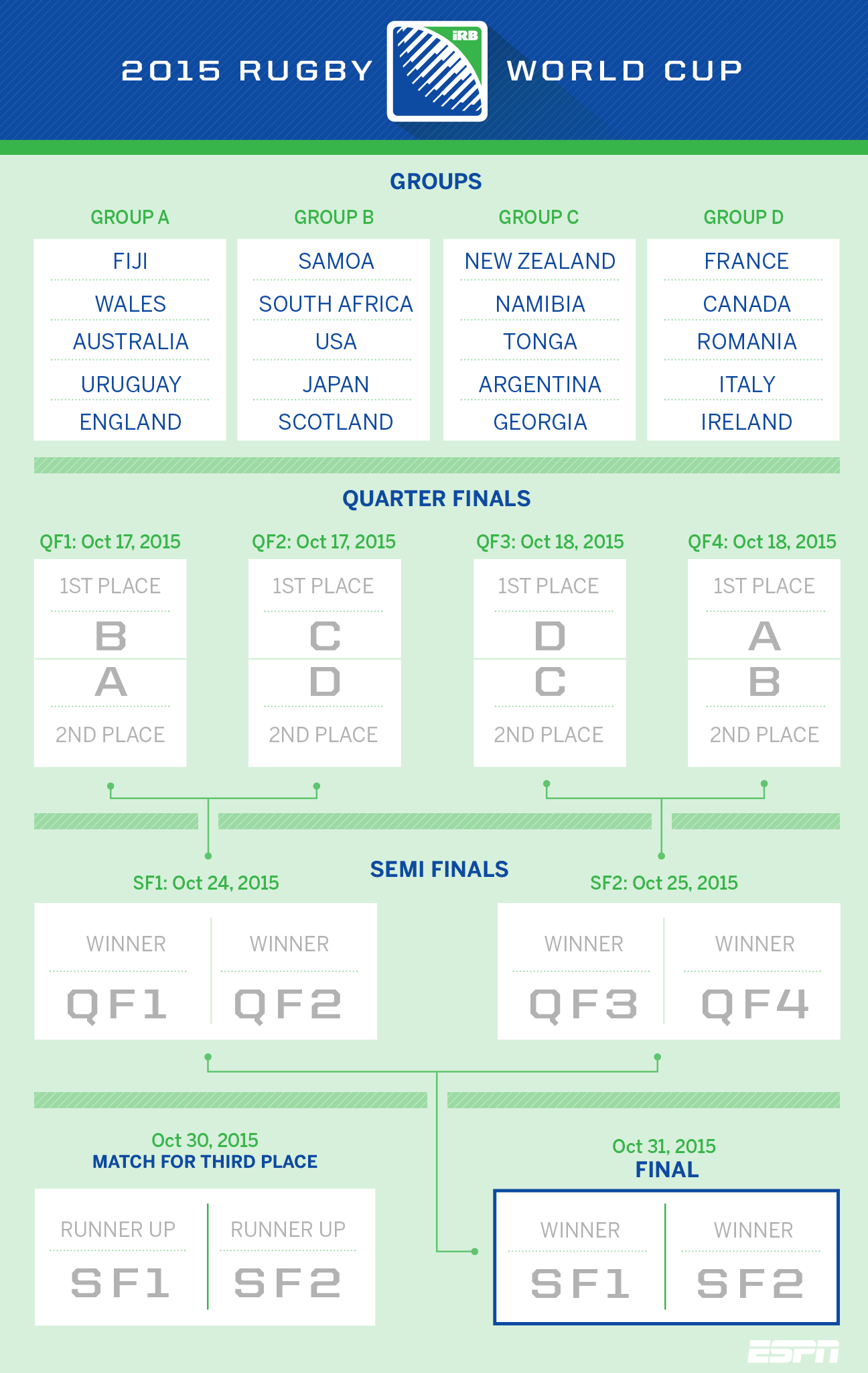 Rugby World Cup 2015 Bracket