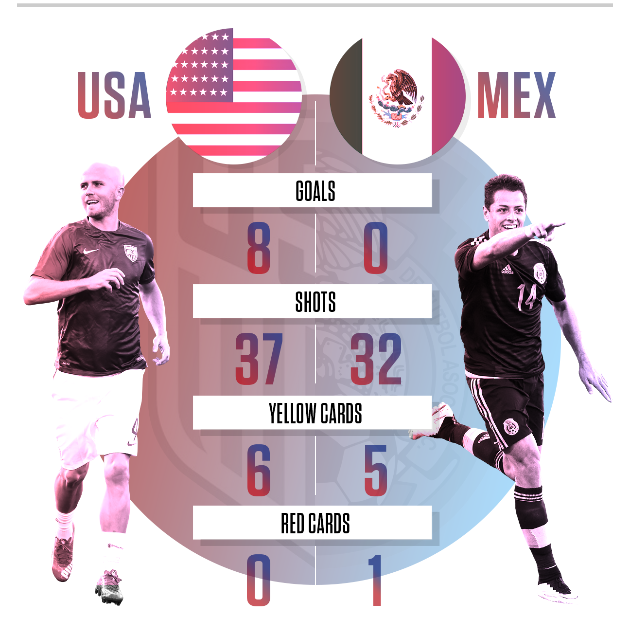 When The U S Plays Mexico In Columbus