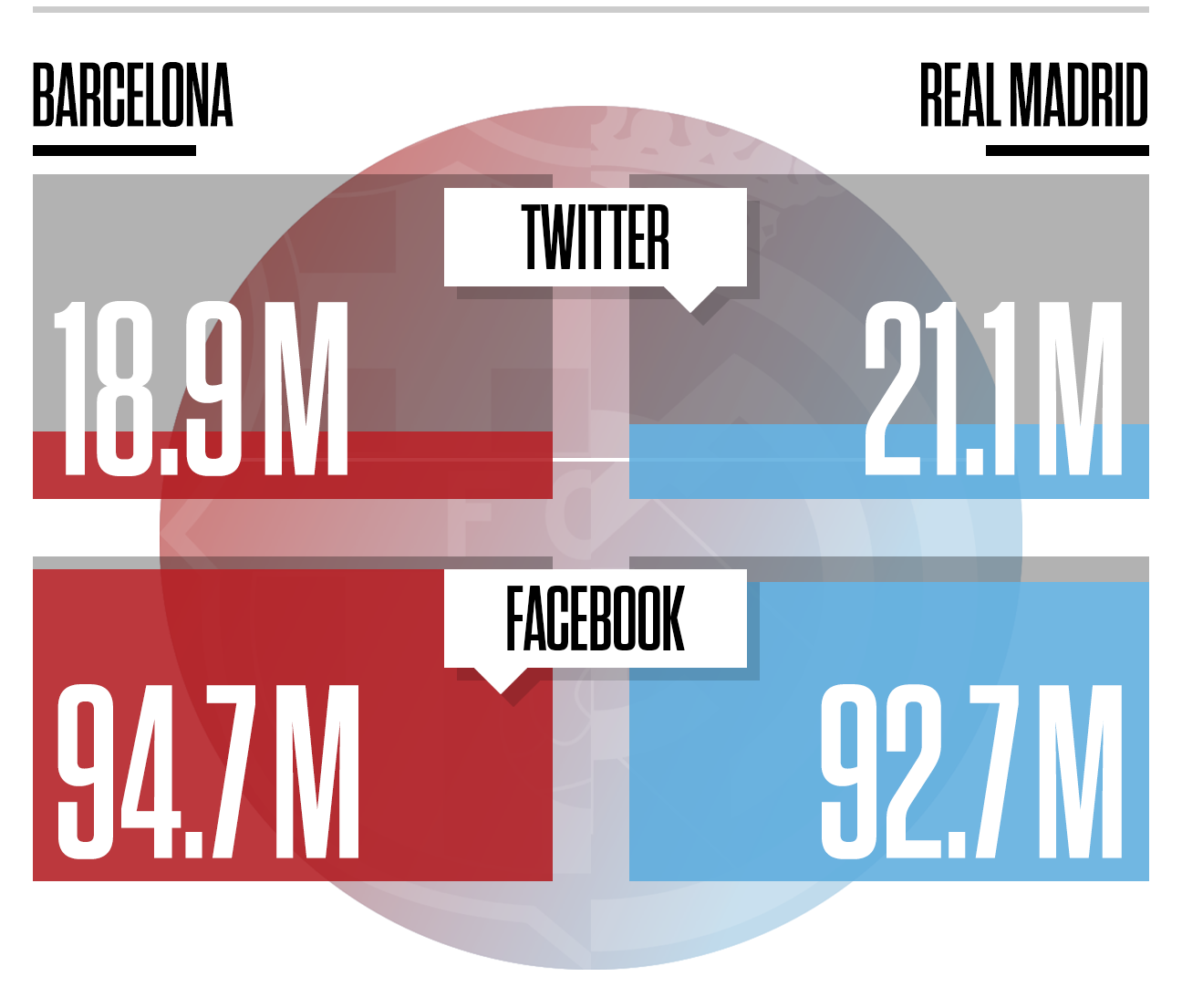 El Clasico: Just how big is the rivalry between Barcelona