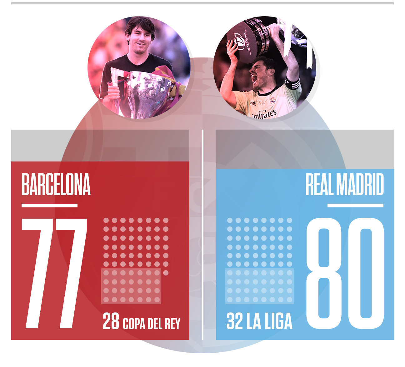 El Clasico Just How Big Is The Rivalry Between Barcelona And Real