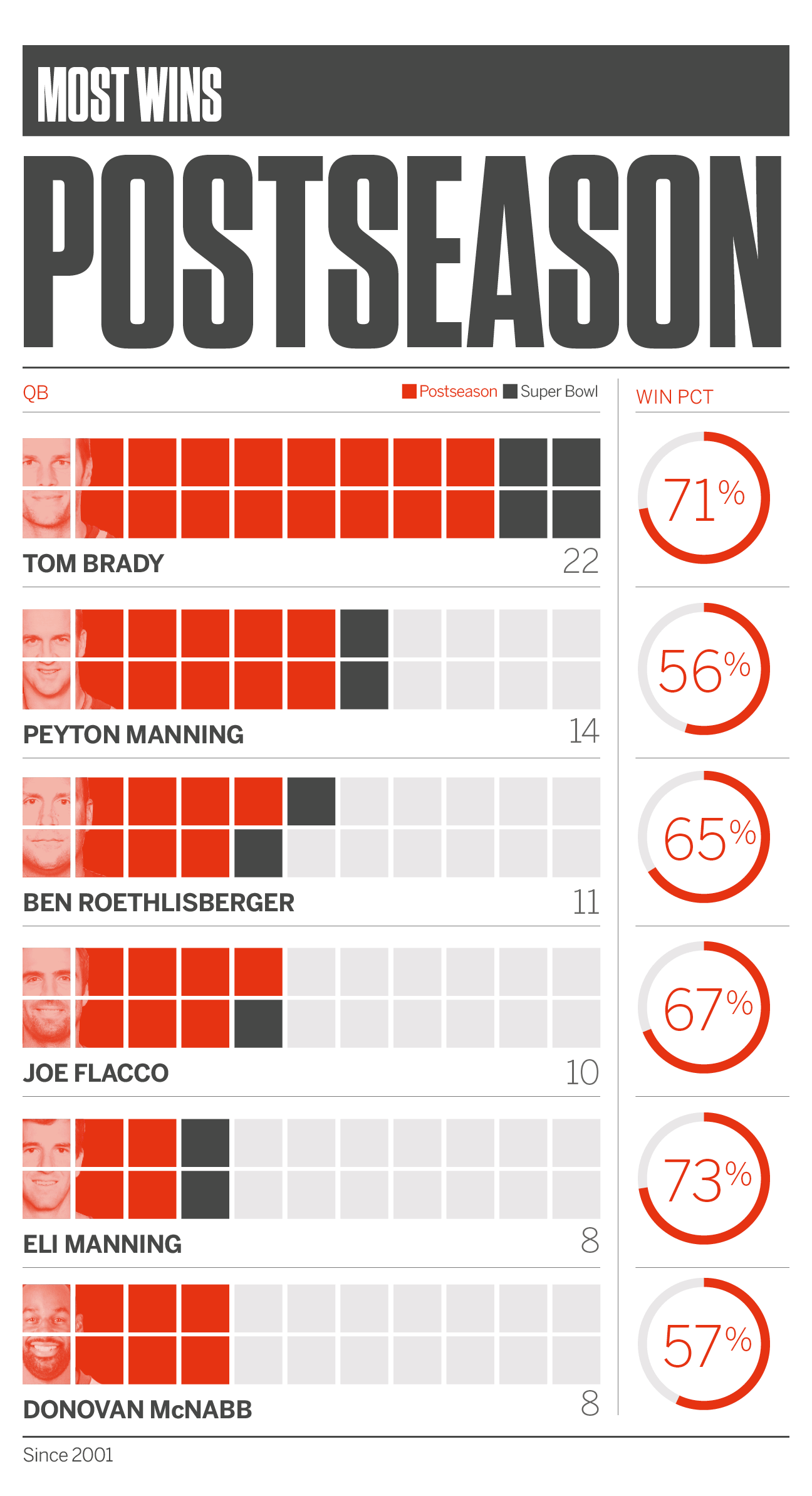 The Amazing Numbers Behind New England Patriots Qb Tom