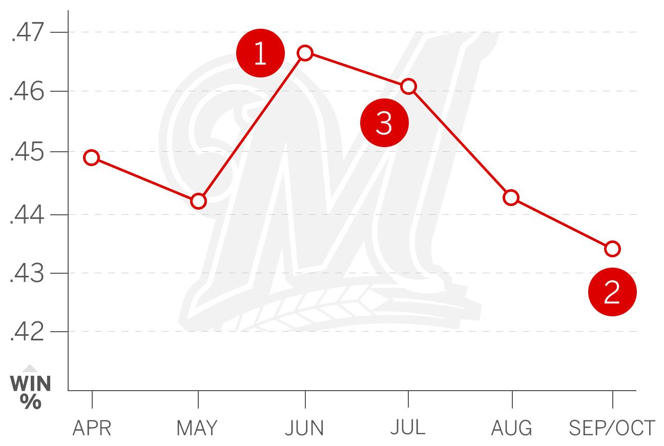 Ranking the MLB teams ahead of the 2017 season
