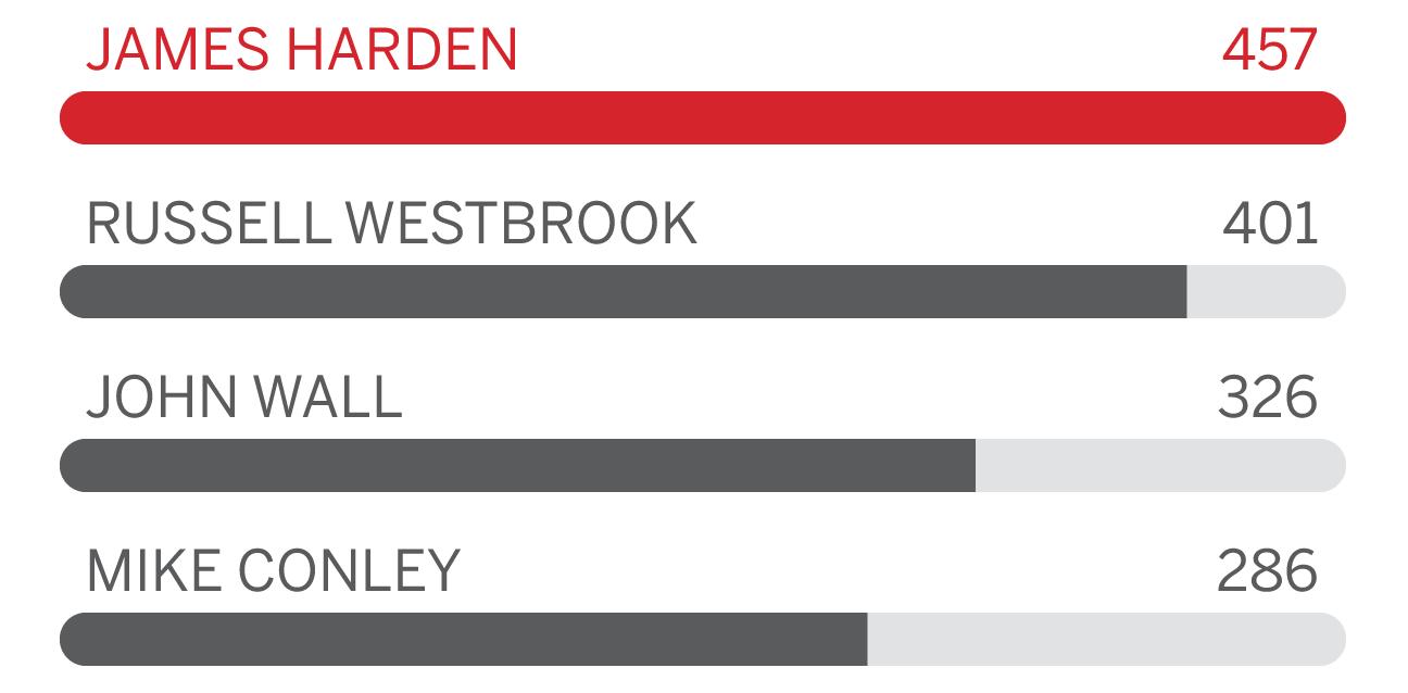 6f0bd1f0f95 2017 NBA playoffs - James Harden s greatest ability