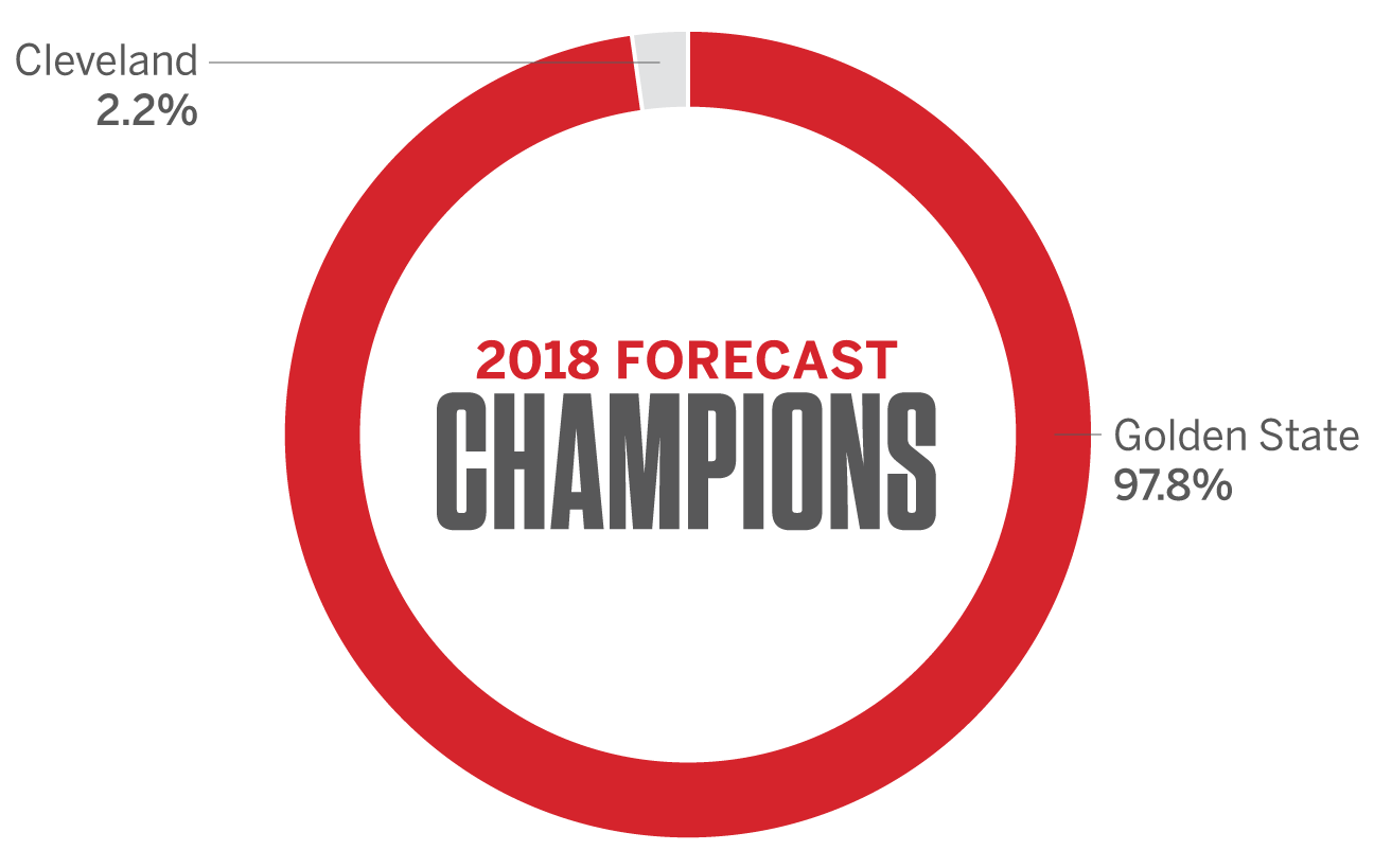 NBA - ESPN Forecast predictions for 2018 East, West and ...