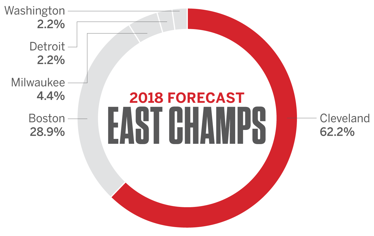 Nba Espn Forecast Predictions For 2018 East West And Nba Champions