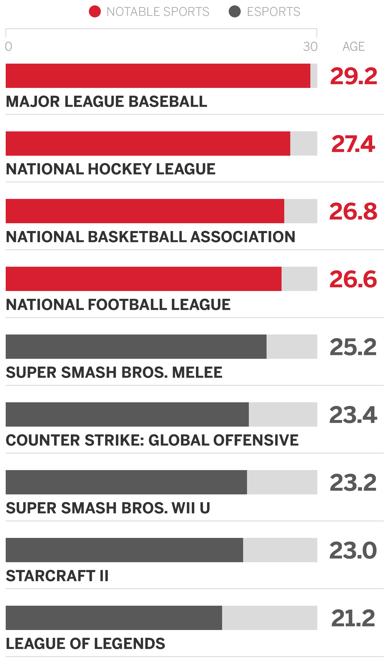 The average age in esports versus NFL, NBA, MLB, NHL
