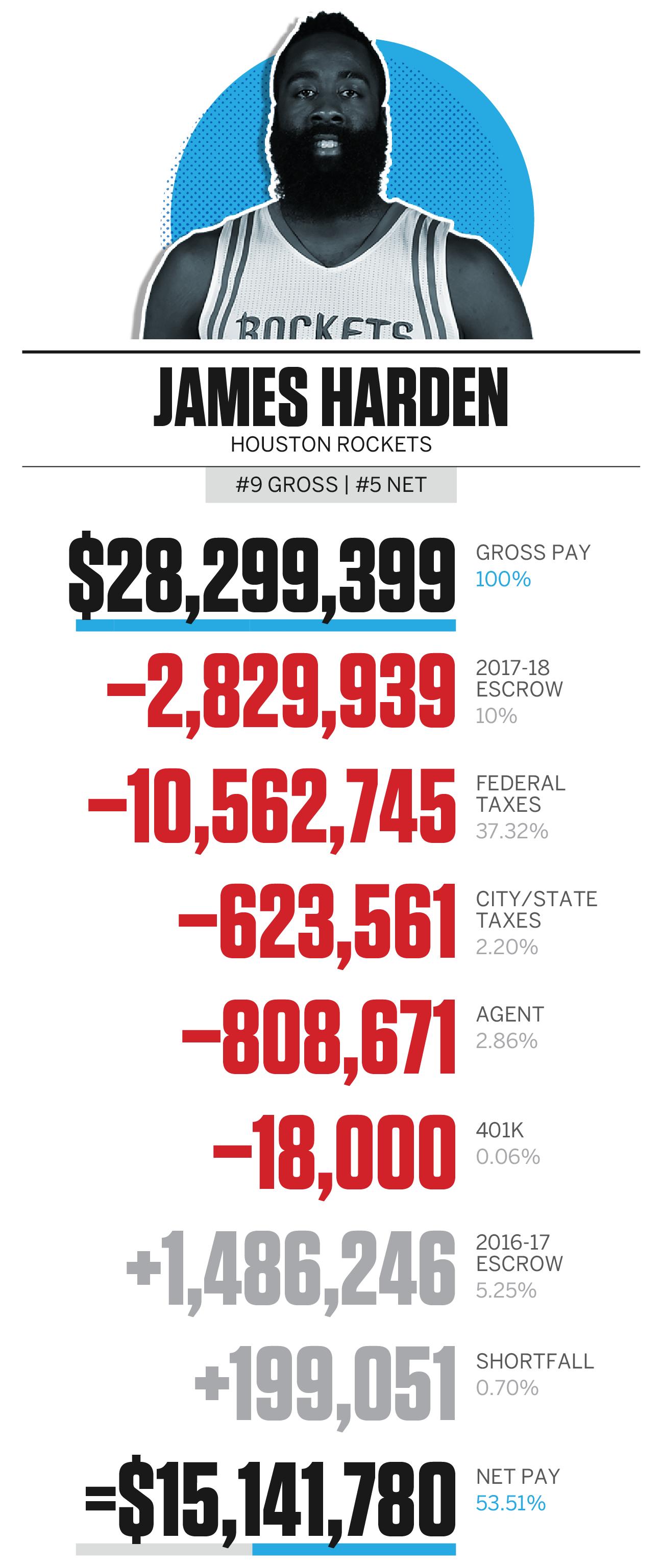 NBA player salaries and take home pay