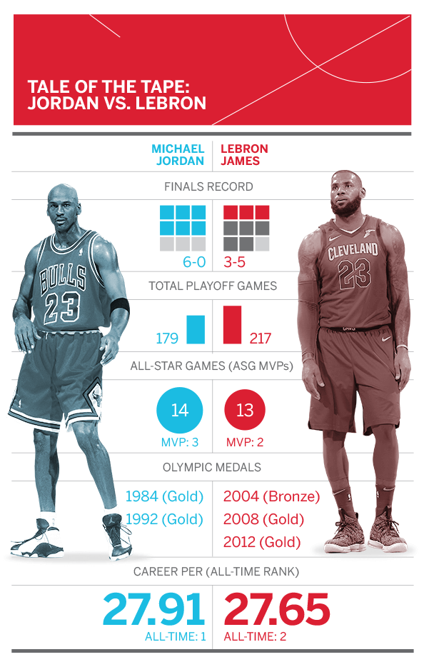 2645e5df900 How does the duo stack up as King James matches His Airness