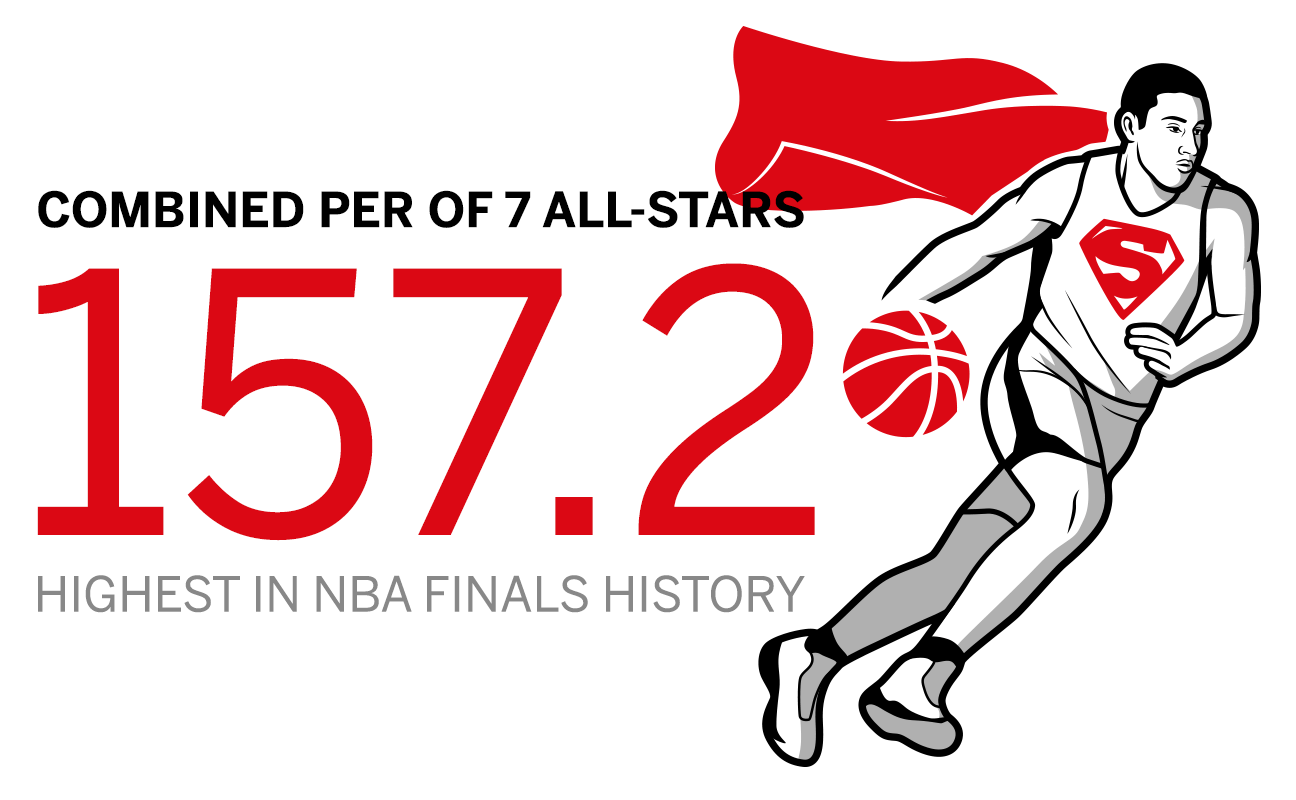 3a547b1570e The 2017 NBA Finals was the 35th in league history to feature at least five  All-Stars from that same season. We took the player efficiency ratings from  each ...