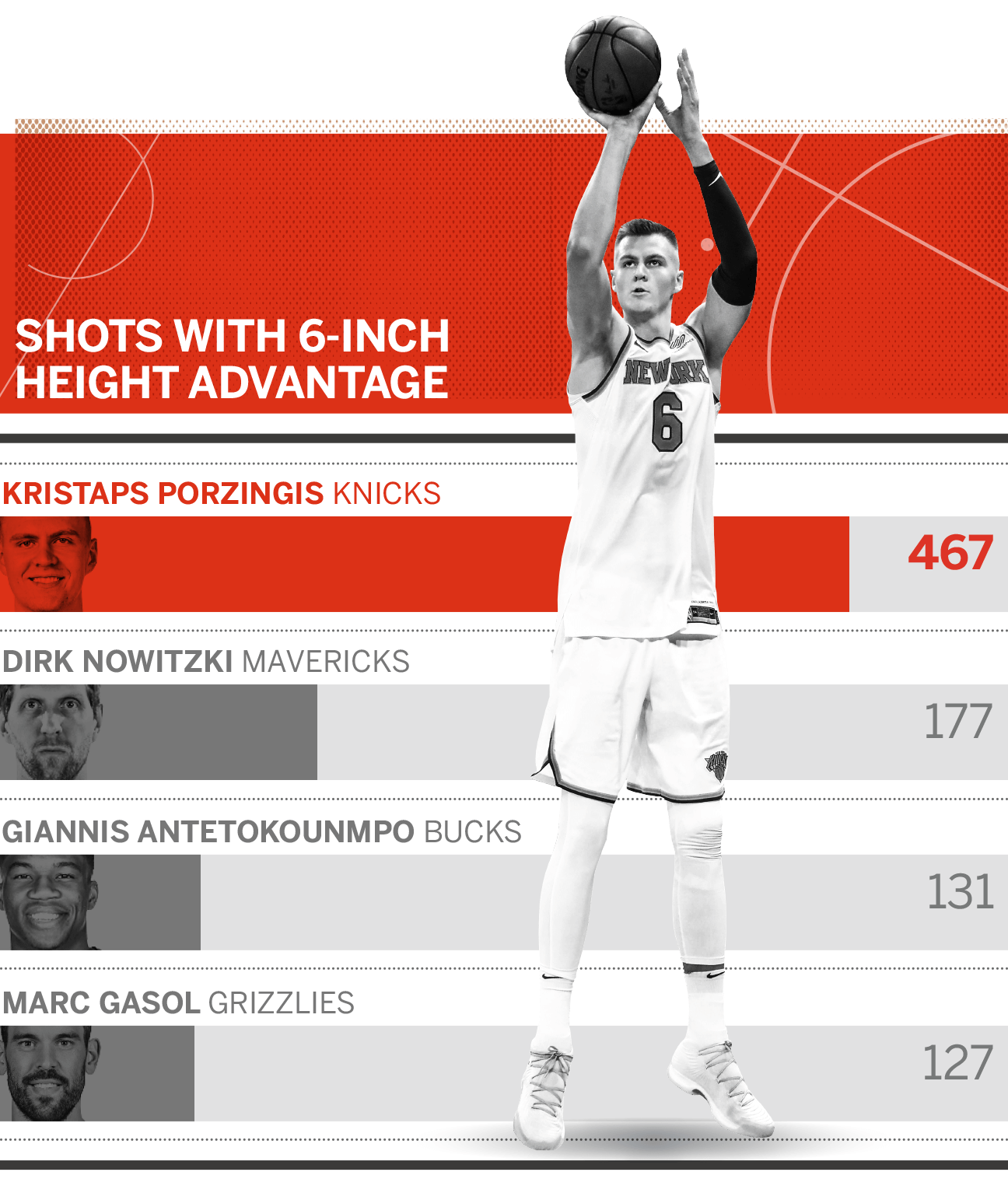 Kristaps Porzingis Uses His Height Unlike Any Other Player
