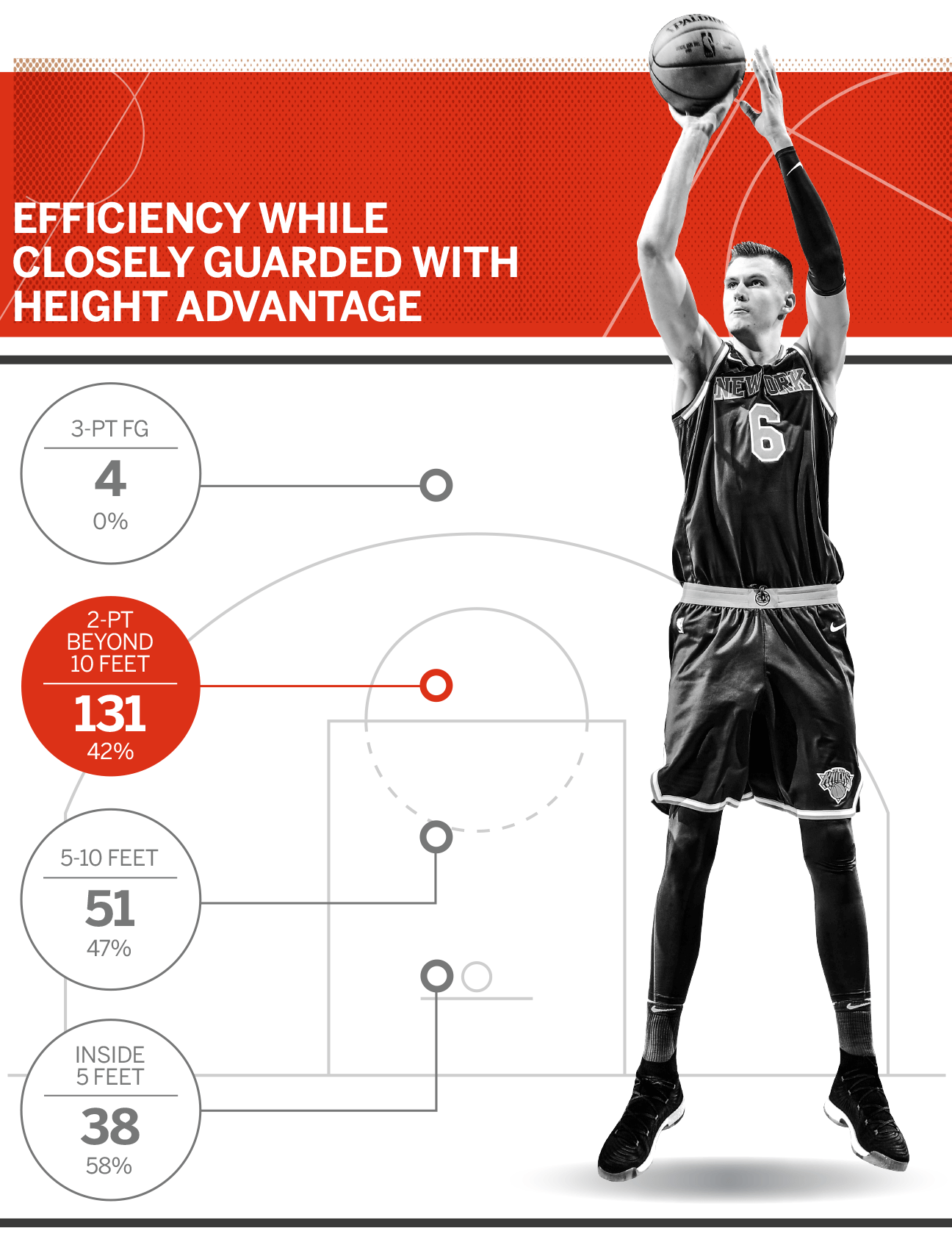 Kristaps Porzingis Uses His Height Unlike Any Other Player In The Nba