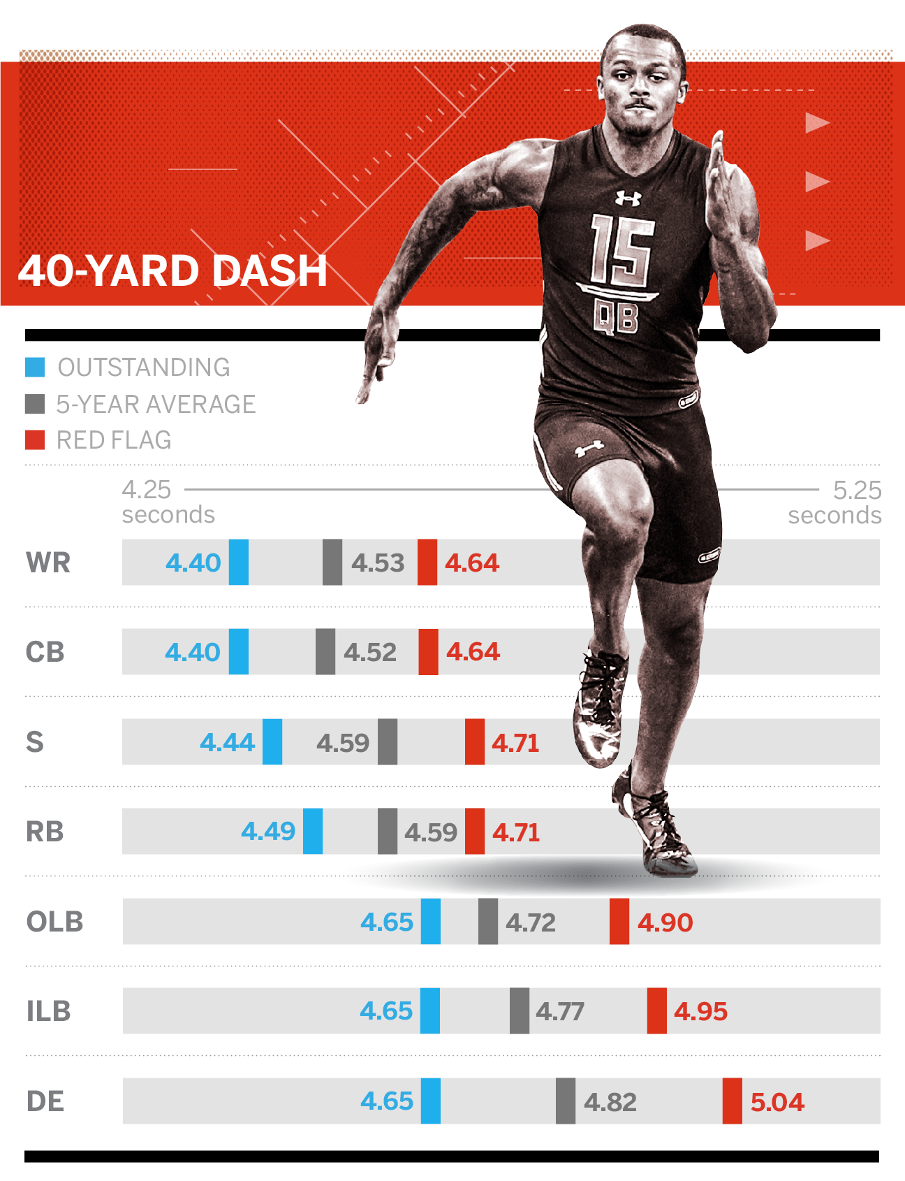 Guide To Nfl Draft Combine Drills Todd Mcshay S Numbers To Know