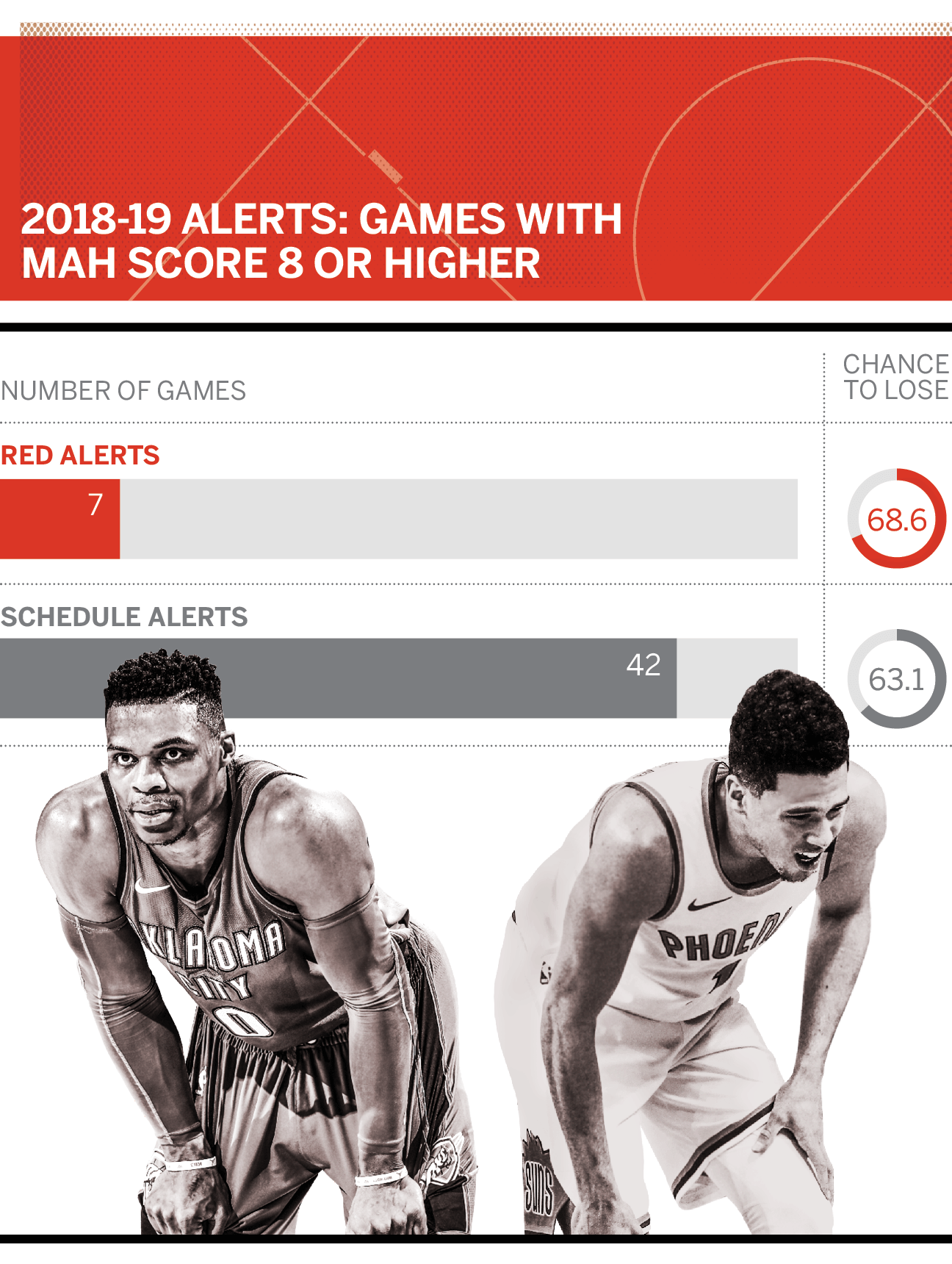 NBA Schedule Alert! Games your team will lose in 2018-19