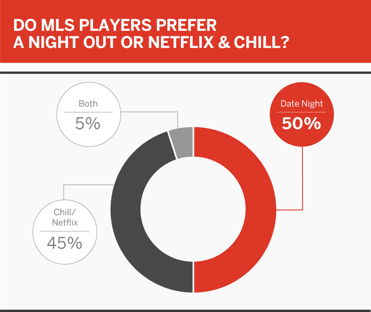 MLS Player Poll: pro/rel, superheroes, cheat food, Kanye vs. Drake and more 4