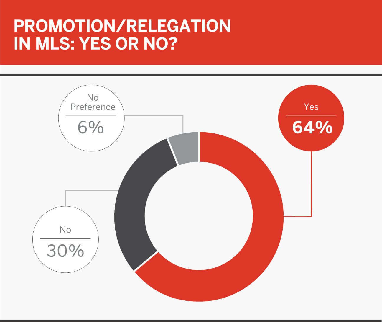 MLS Player Poll: pro/rel, superheroes, cheat food, Kanye vs. Drake and more 7
