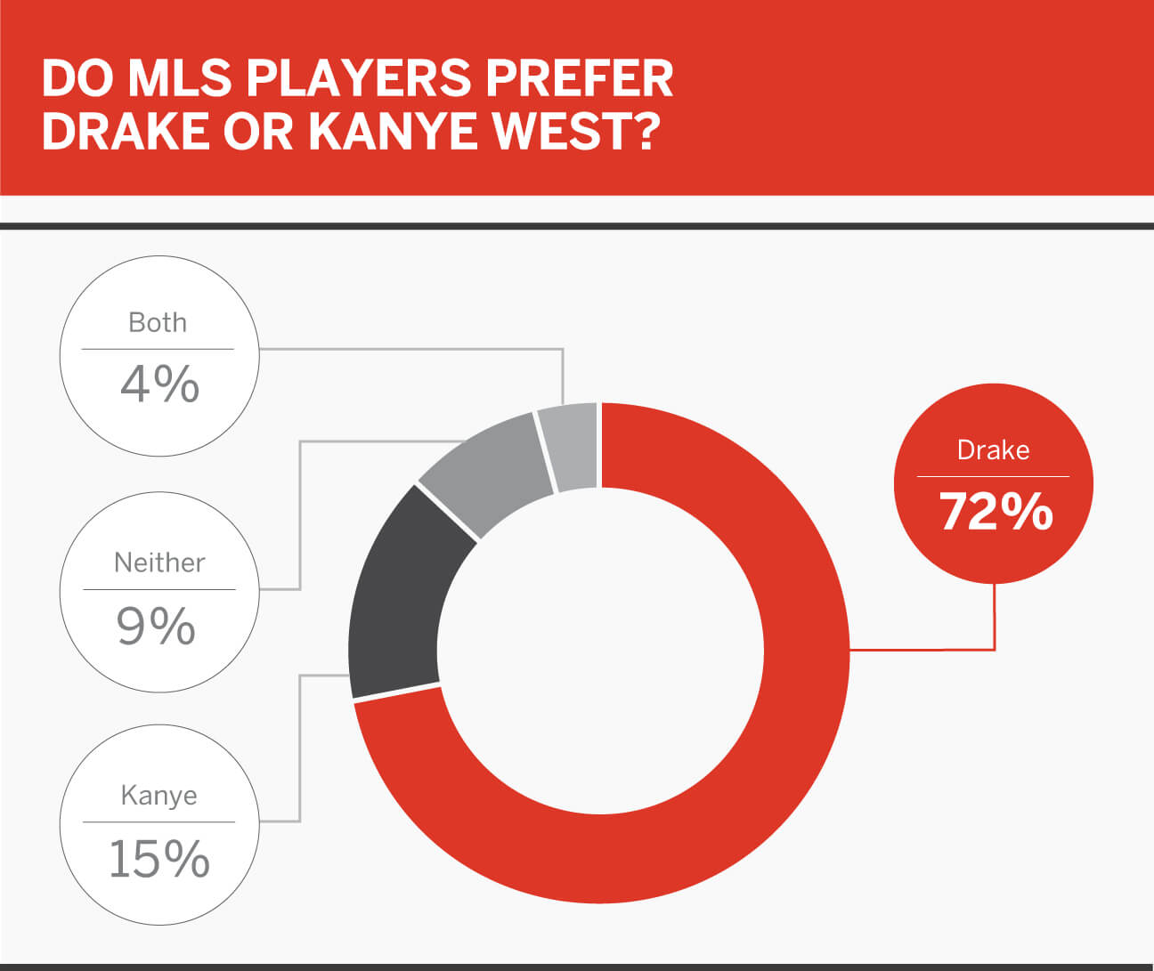 MLS Player Poll: pro/rel, superheroes, cheat food, Kanye vs. Drake and more 10