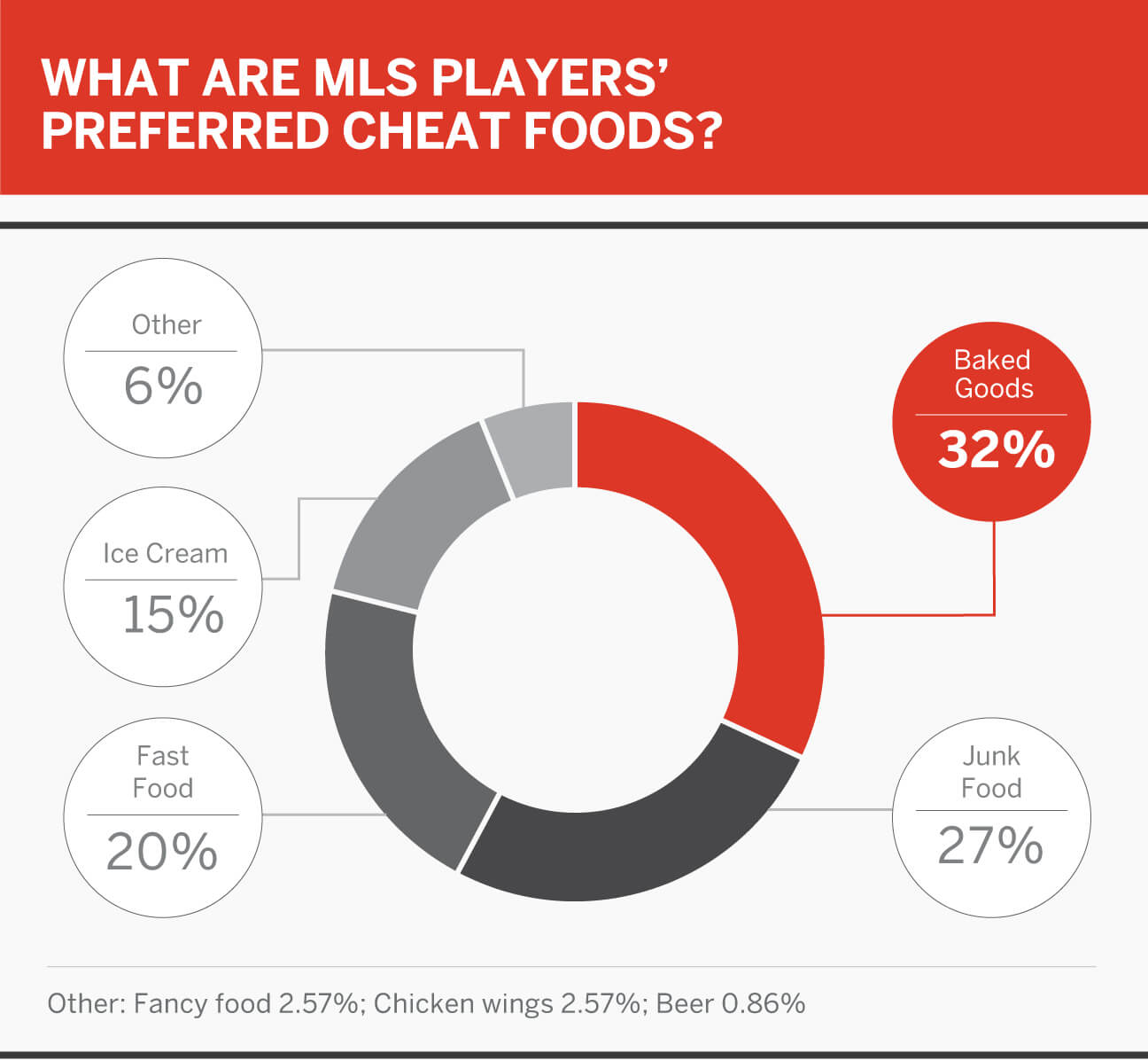 MLS Player Poll: pro/rel, superheroes, cheat food, Kanye vs. Drake and more 13